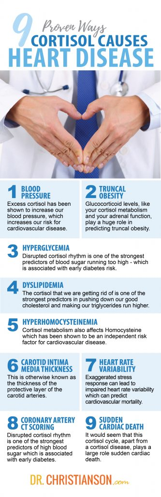 9 Proven Ways Cortisol Causes Heart Disease - And The Solutions! | Dr. Alan  Christianson