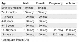 levels of iodine